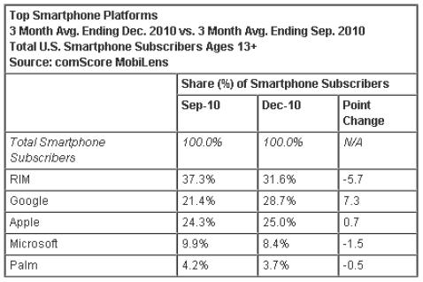 Android supera Apple e é a segunda plataforma mais popular nos EUA. BlackBarry ainda é o primeiro.