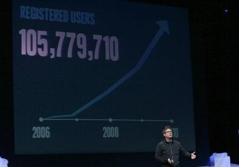 Twitter: mais de 105 milhões de usuários cadastrados