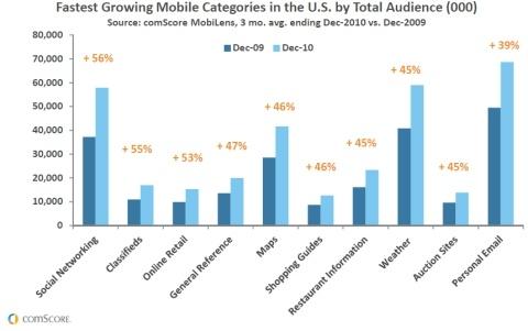 Evolução do uso de smartphones nos EUA