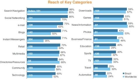 E-mail e redes sociais estão entre os serviços mais usados pelos brasileiros (dados de maio de 2011)