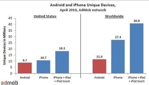 iPhone: distribui��o equilibrada em todo o mundo